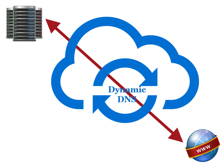 DDNS Solution For Cloud Computing