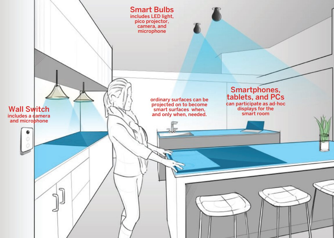 Video Awesome Future Room Technology Featuring Natural Voice