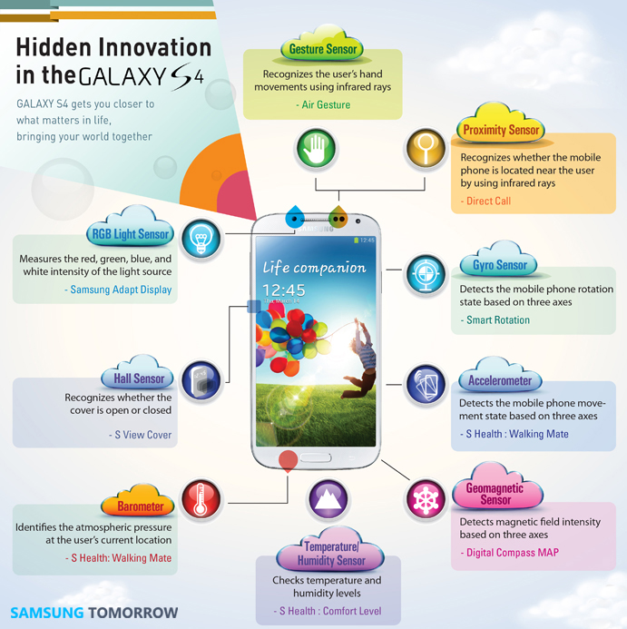 Galaxy S4 hidden innovations