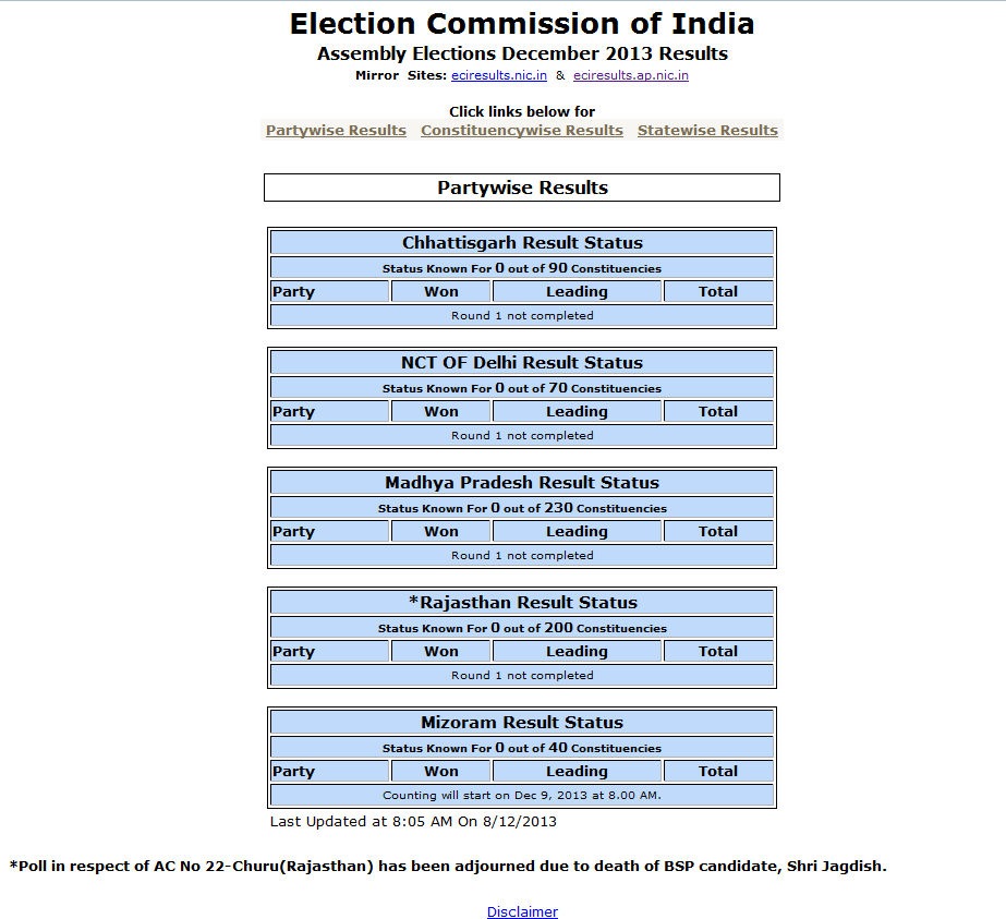 Indian Assembly Election 2013 Results