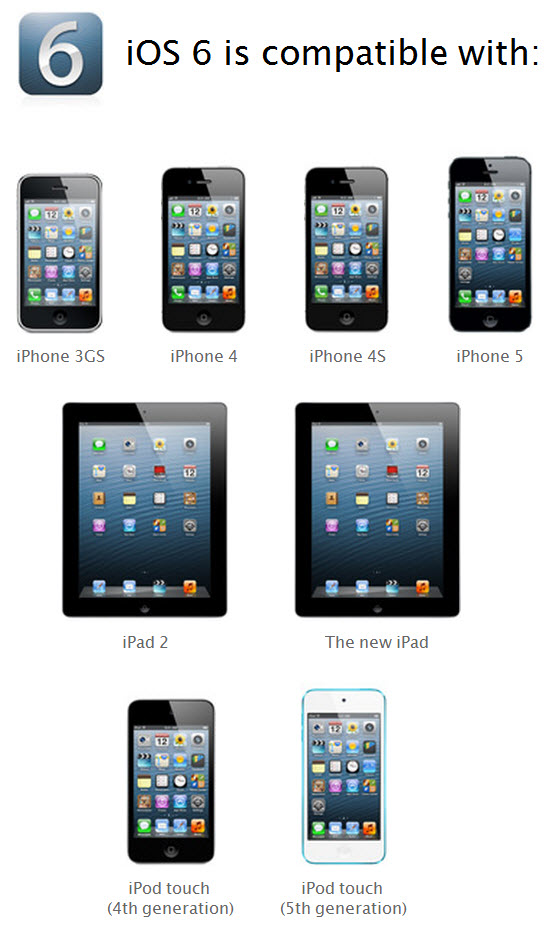 iOS 6 device compatibility chart