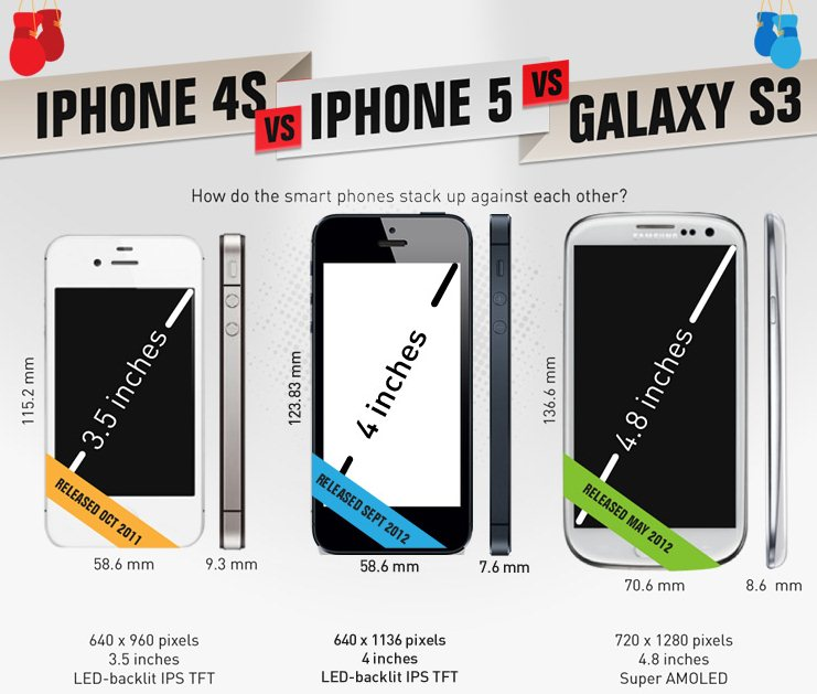 Apple iPhone 4S Vs iPhone 5 Vs Samsung Galaxy S3