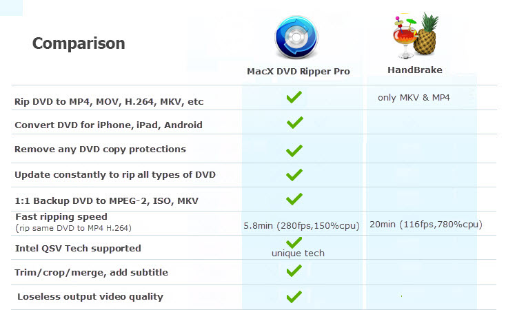 MacX DVD Ripper Pro Vs Handbrake Feature Comparision Chart
