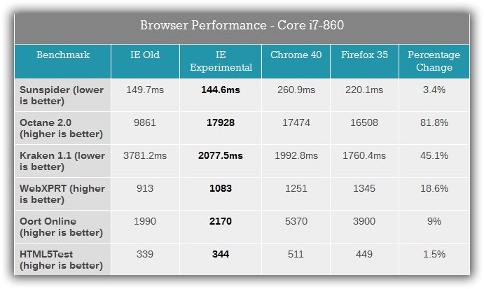 Spartan Vs Chrome Vs Firefox Benchmarked