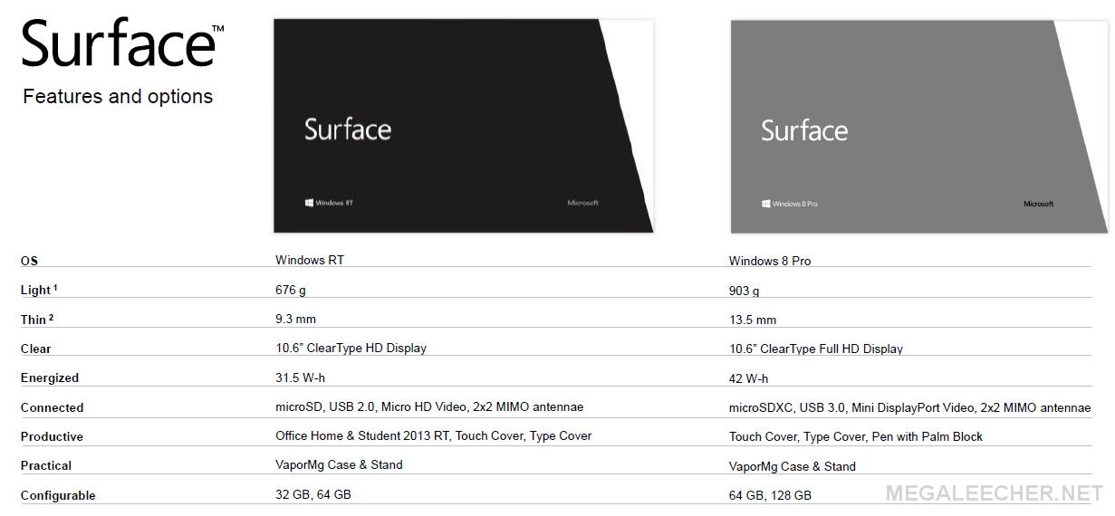 Surface on Windows 8 and RT comparison