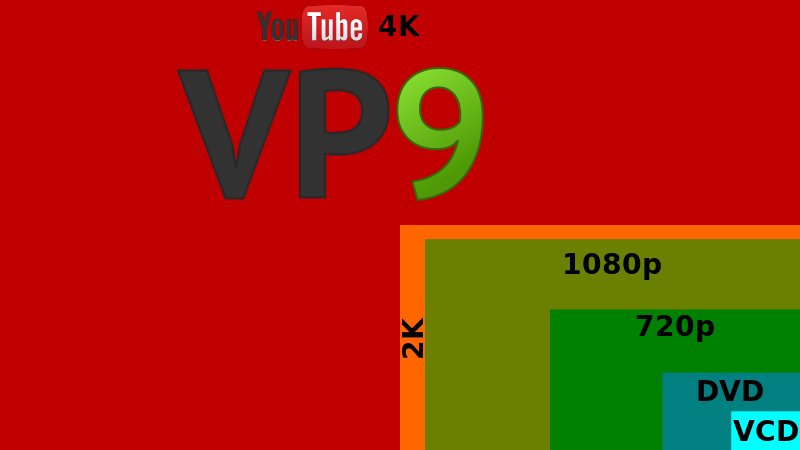 Youtube in 4k