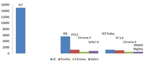 Internet Explorer 9 JavaScript Performance