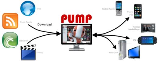 PUMP Flowchart