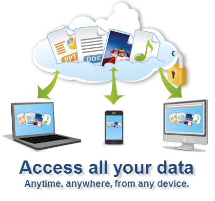 Multi-device Cloud Backup Sync
