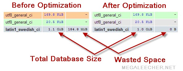 MySQL Optimize Table Command