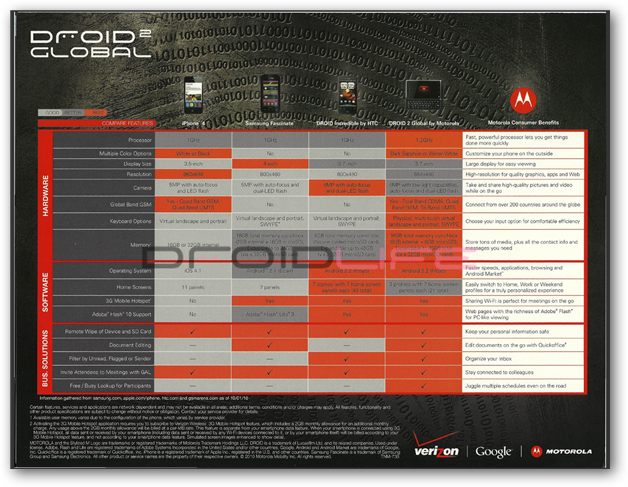 Droid 2 Global Specification