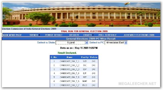 2009 Lok Sabha Election Results In Up