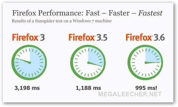 Firefox 3.6 Performance Chart