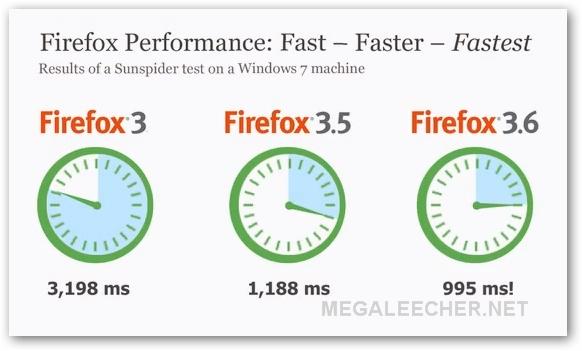 Firefox 3.6 Performance Chart