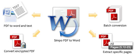 how to convert pdf file into word without any software