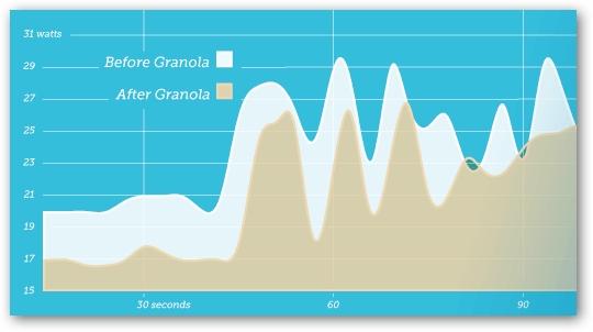 Granoloa Power Saving