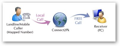 How Free Calls Works