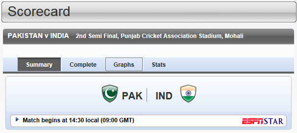 India vs Pakistan Live Cricket Scorecard