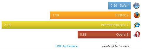 Fast Javascript Rendering
