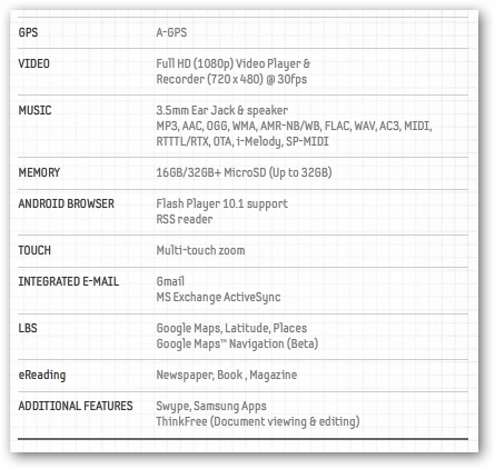 Samsung Galaxy Tab Specifications