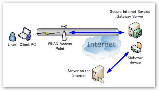 Secure VPN Connection